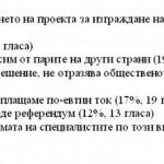 """56 % не одобряват спирането на """"Белене"""" или се колебаят"""