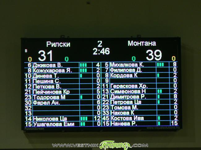 """Несгодите на женския тим на """"Рилски спортист"""" в Националната баскетболна лига продължават. В среща от седмия кръг на първенството, състояла се на 24 ноември в """"Арена Самоков"""", нашите момичета загубиха […]"""